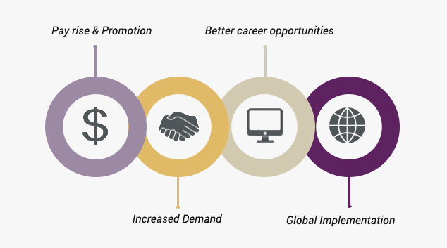 What are the benefits of being ITIL® certified? Image