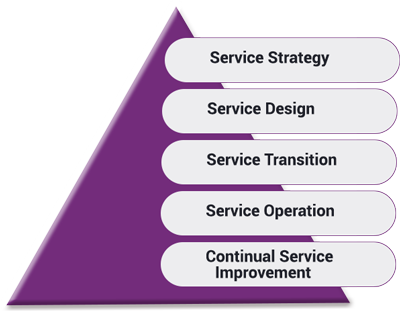 ITIL Structure