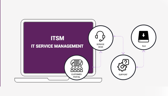 Service and Service Management Image